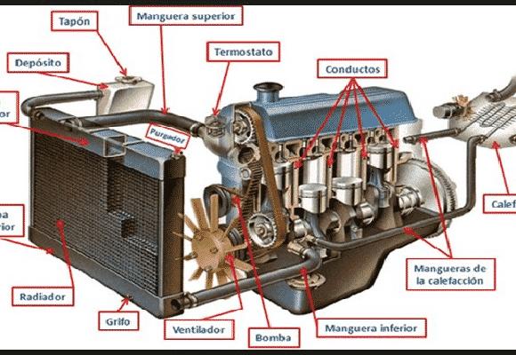 Sistema de refrigeración por agua en el tractor