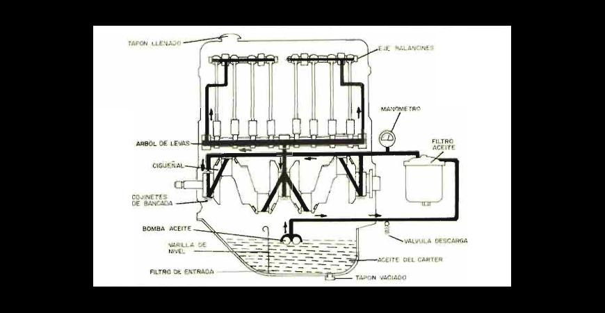 El Sistema de Engrase del Tractor