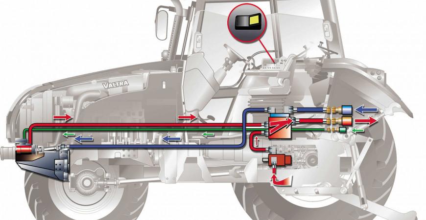 Sistema Eléctrico del tractor
